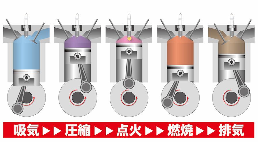 4ストエンジンの行程